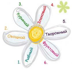 Диета «шесть лепестков»