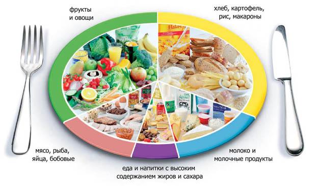 Мир диет и здорового питания #0